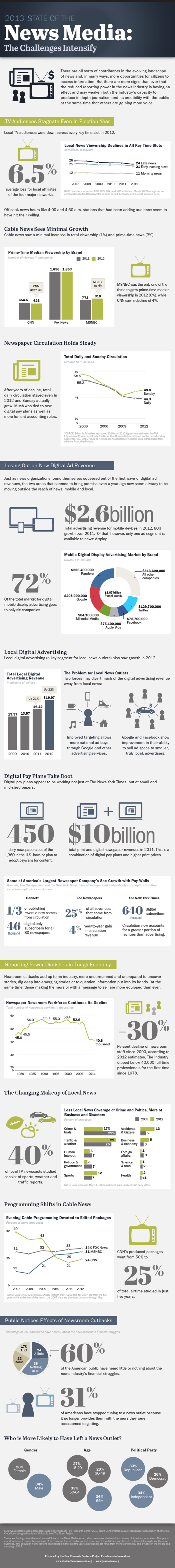 2013-State-of-the-News-Media-Overview-Infographic1