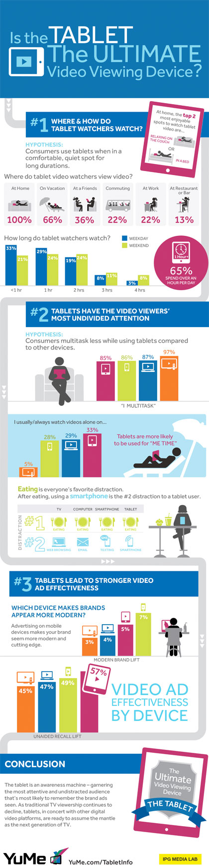 Tablets-Used-for-Video-Viewing-Infographic1